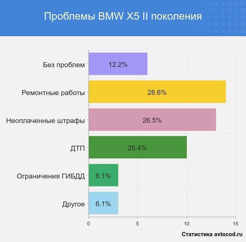 6 причин небрать BMW X5II поколения— фото 996976