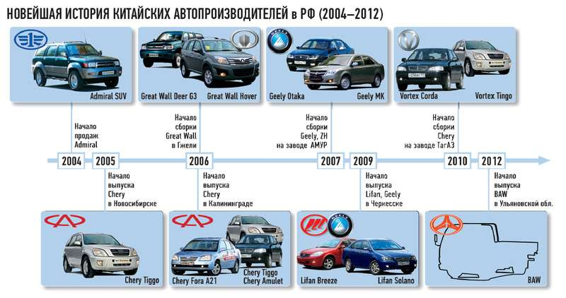 НОВЕЙШАЯ ИСТОРИЯ КИТАЙСКИХ АВТОПРОИЗВОДИТЕЛЕЙ вРФ (2004-2012)