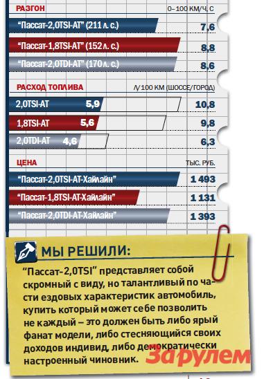«Фольксваген-Пассат-2,0TSI», от1493000 руб., КАР от13,00 руб./км