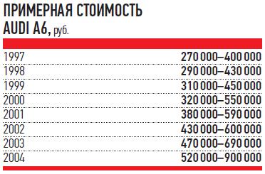 ПРИМЕРНАЯ СТОИМОСТЬ AUDI A6, руб.