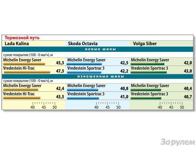 Ресурс шин Michelin Energy Saver, Vredestein Sportrac 3и Hi-Trac: Дозированный паритет— фото 88277