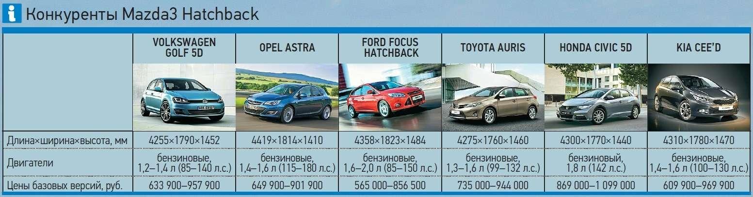Новая Mazda3: вперед впрошлое! — фото 260629