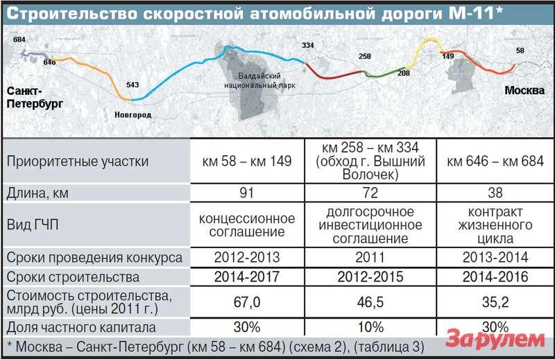Строительство скоростной атомобильной дороги М-11*
