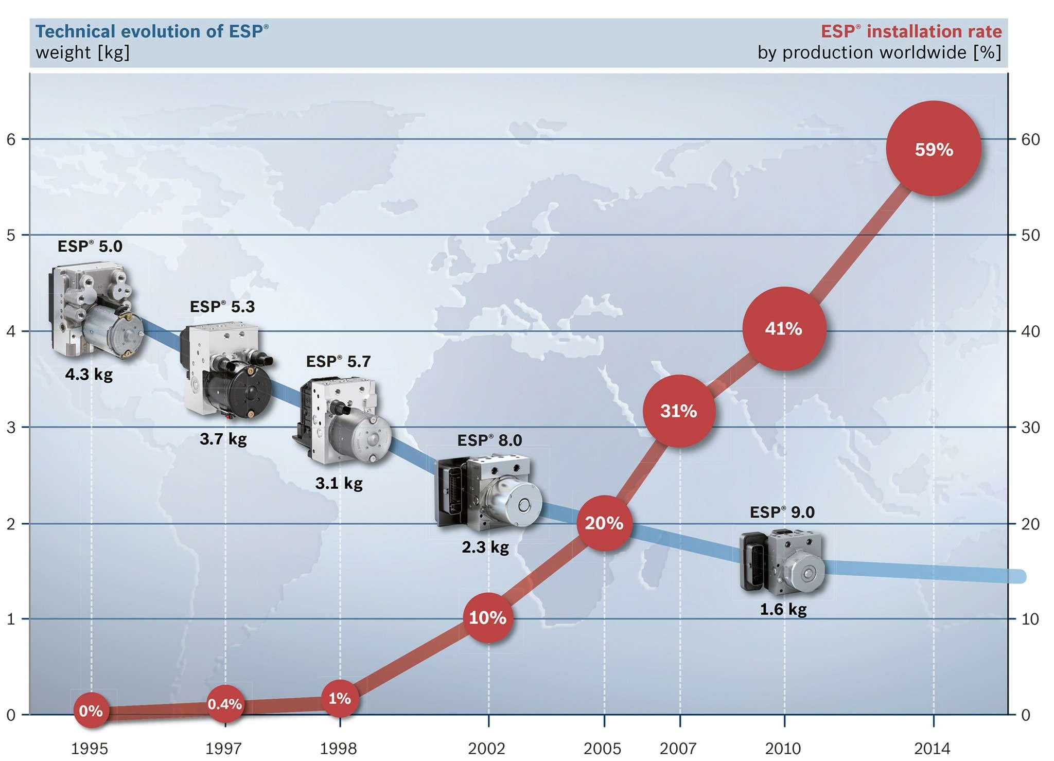 ESP-Evolution für Pressebild 10'2014_dt und engl.ai