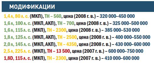 """""""ФОРД-ФОКУС"""""""