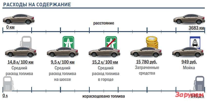 «Вольво-S60-T5»