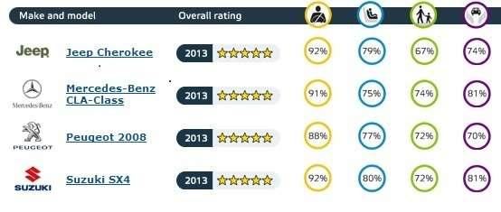 Euro NCAP опубликовала результаты испытаний четырех автомобилей, заработавших высший рейтинг безопасности. Пятью звездами награждены Jeep Cherokee, Mercedes-Benz CLA, Peugeot 2008и Suzuki SX4