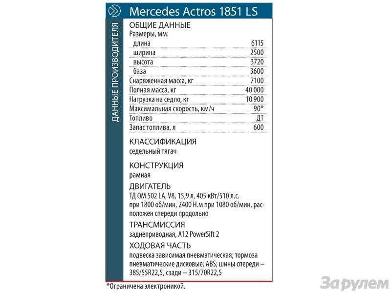 Mercedes-Benz Actros: Короли большой дороги— фото 90823