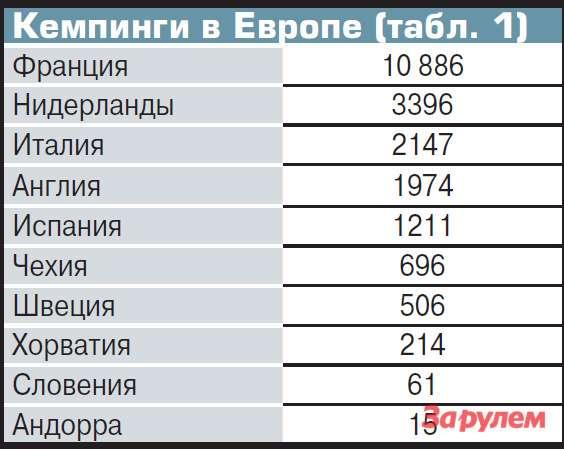 Кемпинги вЕвропе (табл. 1)