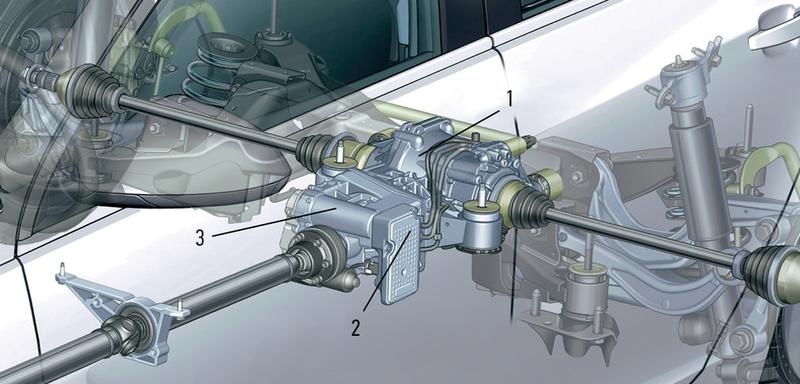 Схема полного привода «Опеля-Инсигния 4×4» соспортивным шасси:  1— задний дифференциал, перераспределяющий подконтролем электроники момент между колесами;  2— модуль полного привода отслеживает угол поворота руля, боковое ускорение, скорость автомобиля, обороты двигателя испомощью гидронасоса контролирует распре- деление тяги между осями изадними колесами;  3— муфта «Халдекс».