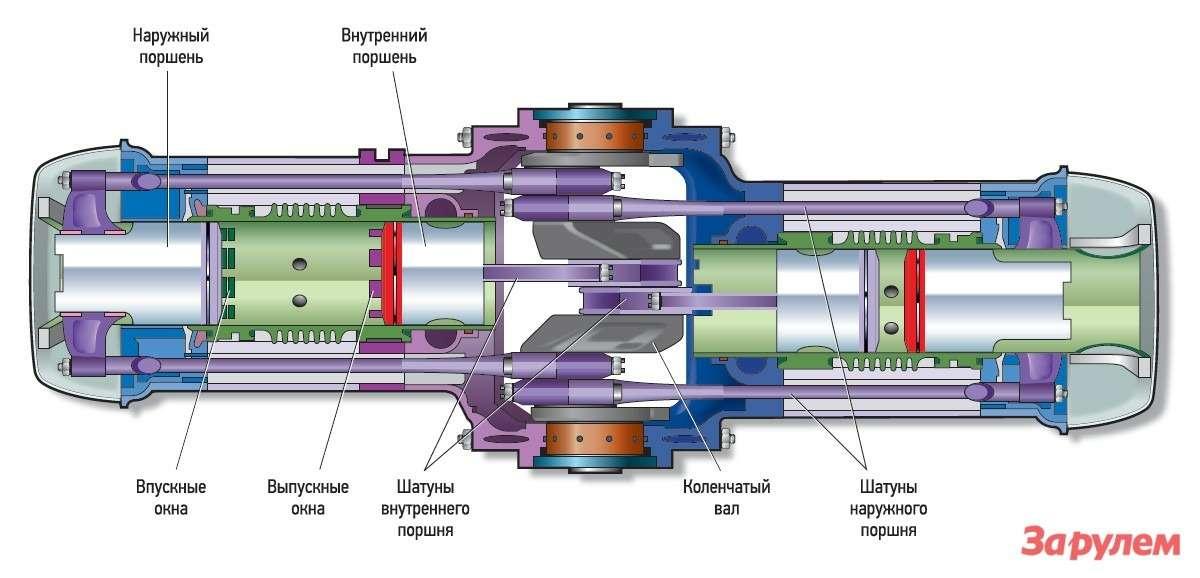 У OPOC единый коленвал вцентре двигателя. Сделать мотор легче икомпактнее, отказавшись отвторого коленвала, позволила оригинальная компоновка шатунов. Заоткрытие впускных ивыпускных окон встенках цилиндров отвечают сами поршни.
