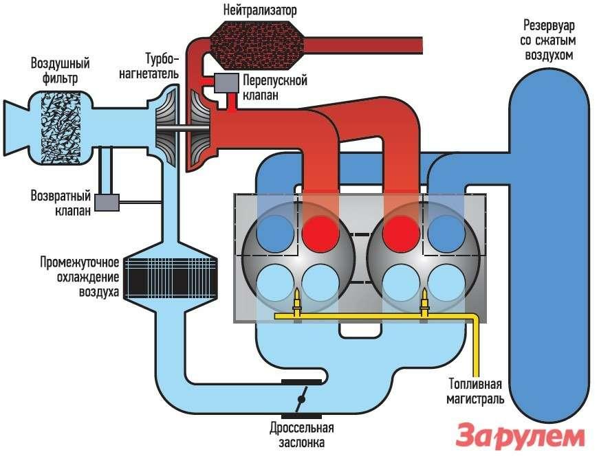 Лино Гуззелло использовал дляулучшения характеристик двигателя рекуперацию воздуха. Онаккумулируется вдополнительном резервуаре, связанном сдвигателем.
