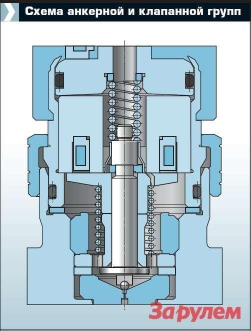 Наиболее «капризный» размер винжекторе— ход анкера. Онизмеряется микронами, ноотнего  зависит точность подачи топлива