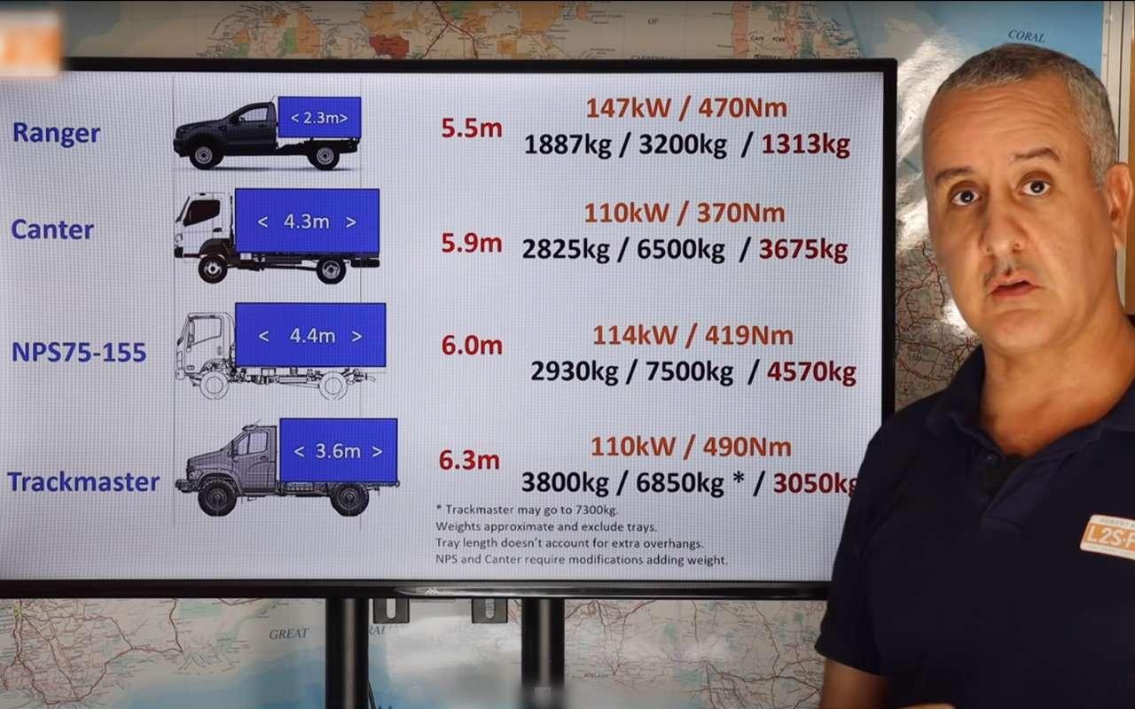 Австралиец оГАЗ Садко: Самые большие шины наматерике иниша дляводки— фото 1248343