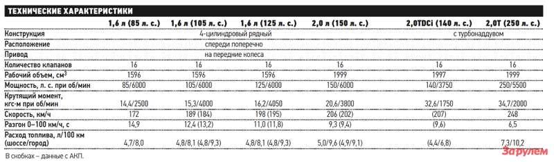 «Форд-Фокус», от 532 000 руб.