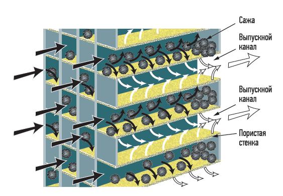 Схема организации каналов (сот) сажевого фильтра. Сажа скапливается вовпускных каналах, агазы, пройдя через пористые стенки, уходят ввыпускные каналы.