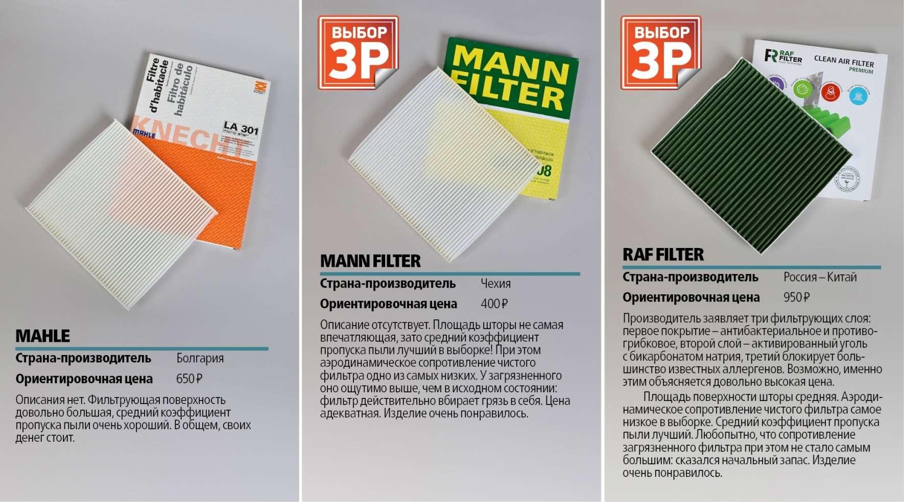 Экспертиза ЗР: исследуем салонные фильтры— фото 609997