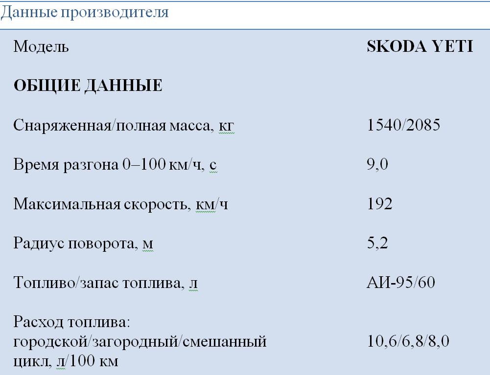 Skoda Yeti_tab1