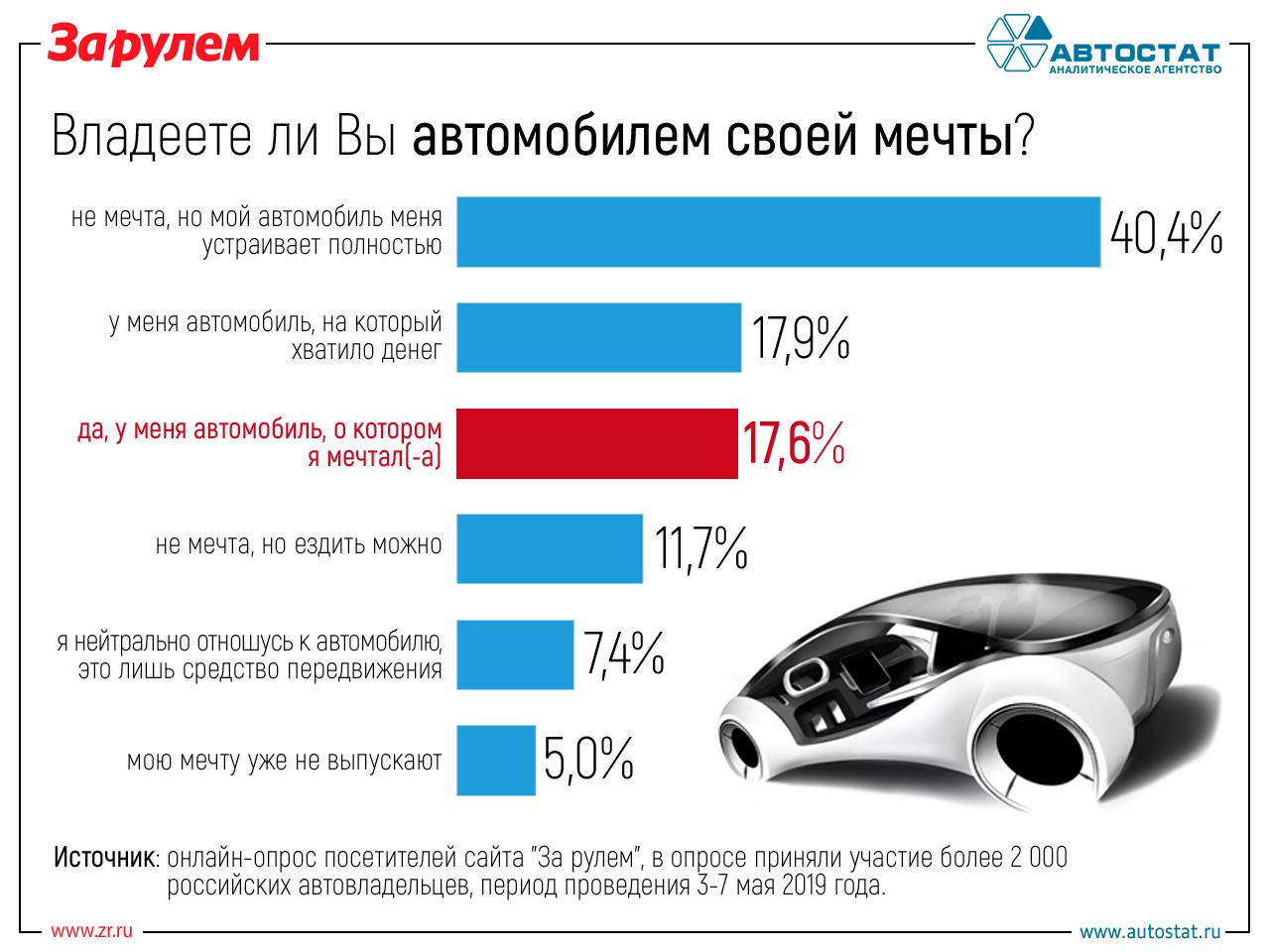Мечта иреальность: что россияне думают освоих автомобилях— фото 972960