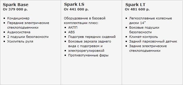 Варианты комплектаций Chevrolet Spark