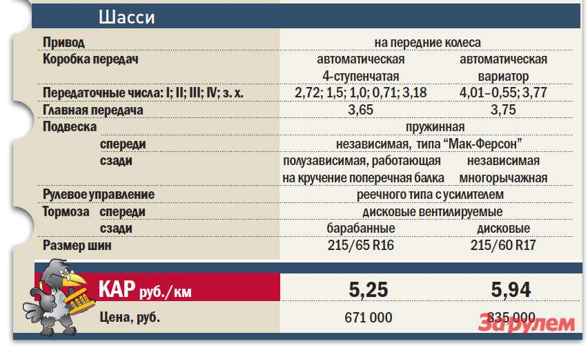 «Рено-Дастер», от449000 руб. vs«Ниссан-Кашкай», от780000 руб.