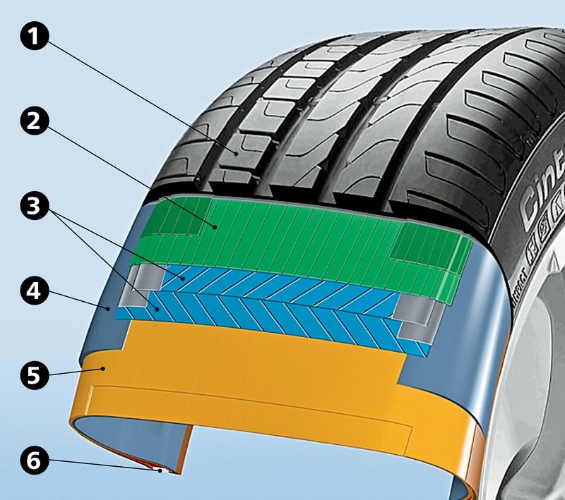 Черная кухня: как делают автомобильные шины