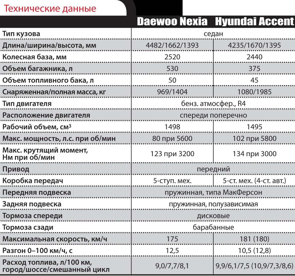 Hyundai Accent иDaewoo Nexia