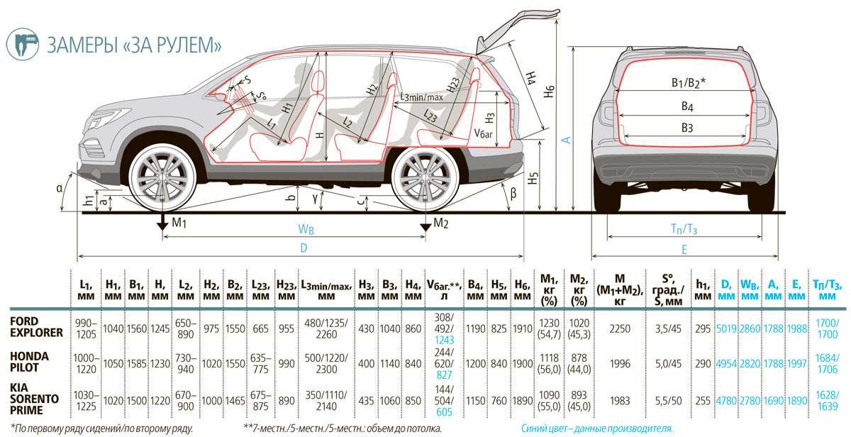 Тест полноразмерных кроссоверов: Honda Pilot, Kia Sorento Prime иFord Explorer— фото 615286