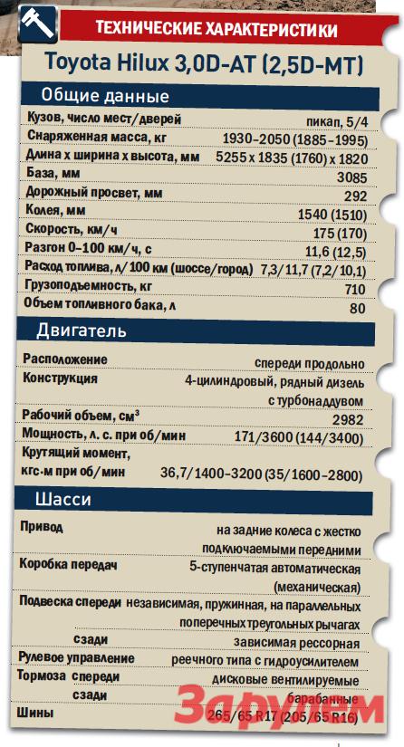 «Тойота-Хай-Лакс», от 985 000 руб., КАР от 7,68 руб./км