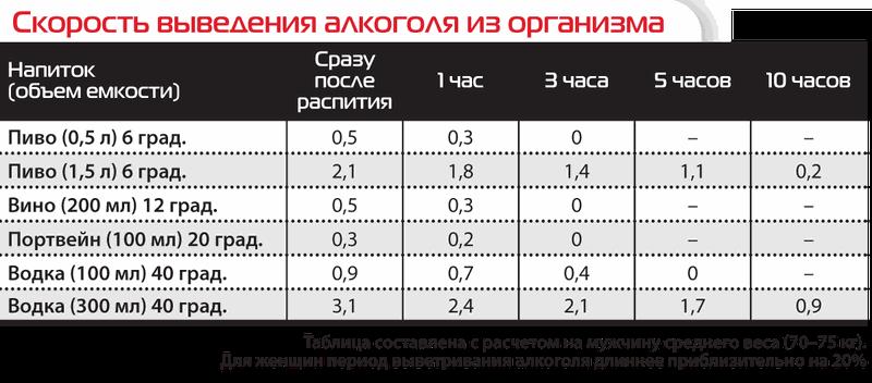 за сколько выветрится пиво 0 5 магазинов России