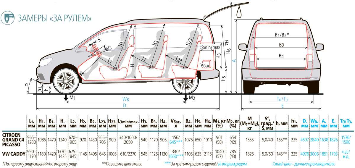 Изящество или практичность? Citroen Grand C4Picasso против VWCaddy Maxi— фото 599167