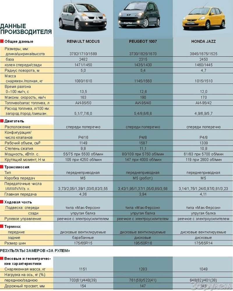 Тест Renault Modus, Peugeot 1007, Honda Jazz. Загадки малых форм— фото 61771