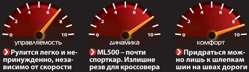 Mercedes-Benz M-класса