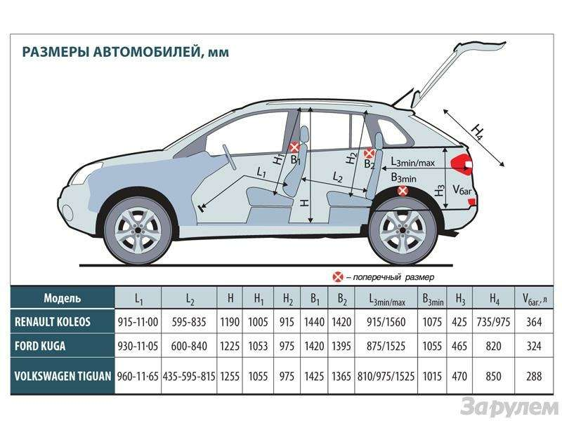 Тест Renault Koleos, Ford Kuga, Volkswagen Tiguan: Экспресс наМышкин— фото 89399