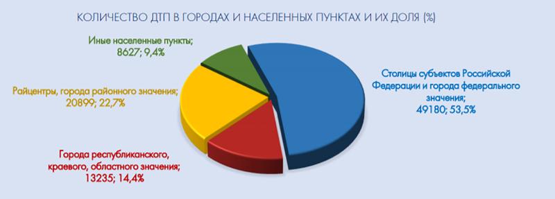 Названы основные причины аварий в России