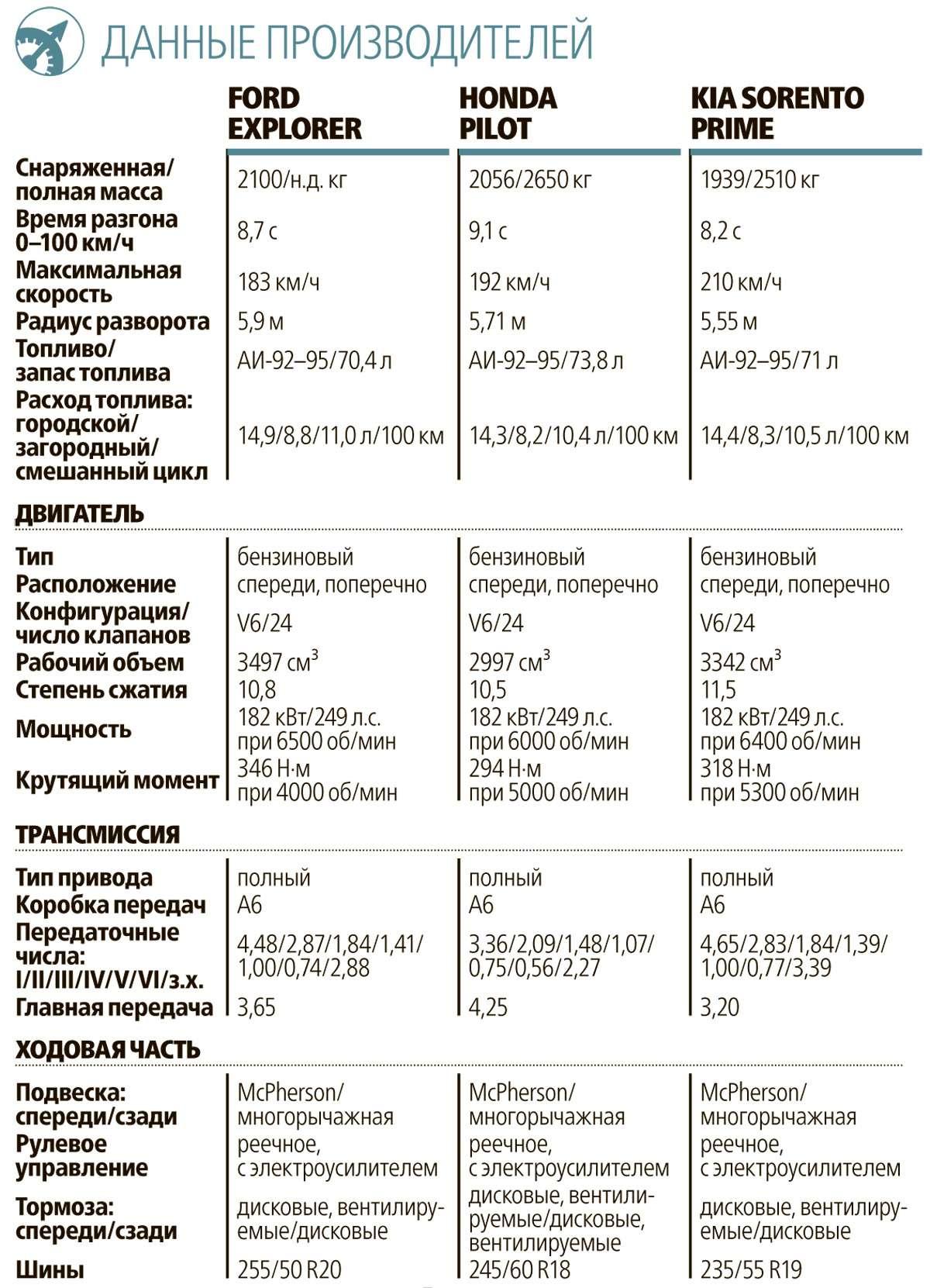 Тест полноразмерных кроссоверов: Honda Pilot, Kia Sorento Prime иFord Explorer— фото 615279