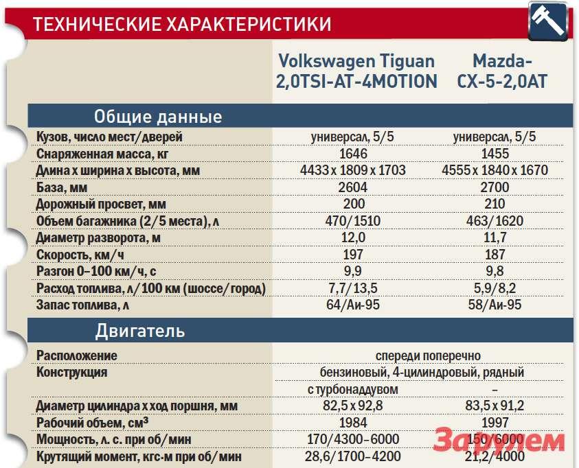 «Фольксваген-Тигуан», от899000 руб., КАР от9,33 руб./км vs«Мазда-CX-5», от929000 руб., КАР от9,17 руб./км