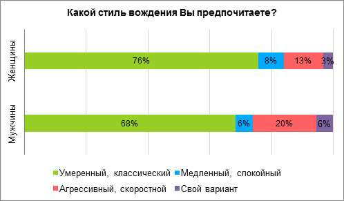 Самые агрессивные водители живут вЧелябинске— фото 923094