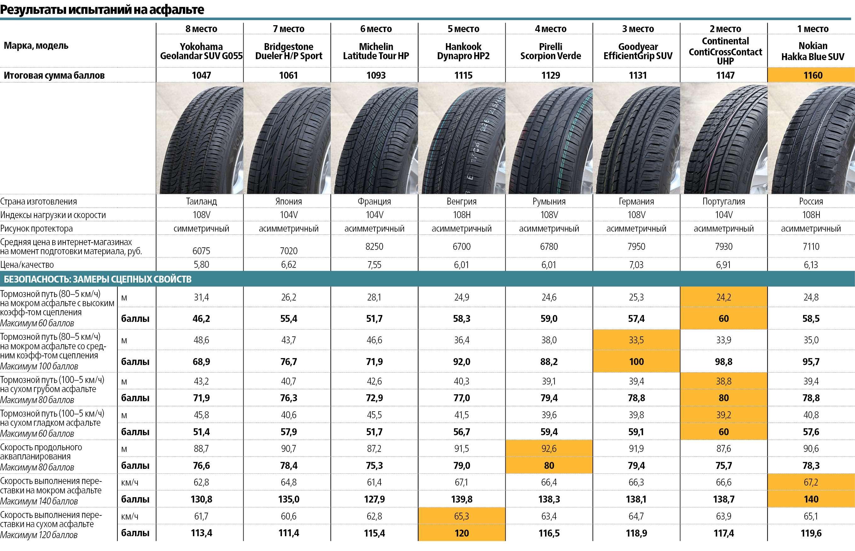 Летние шины длякроссоверов 235/65R17: испытываем наполигонах Европы иСША— фото 588205