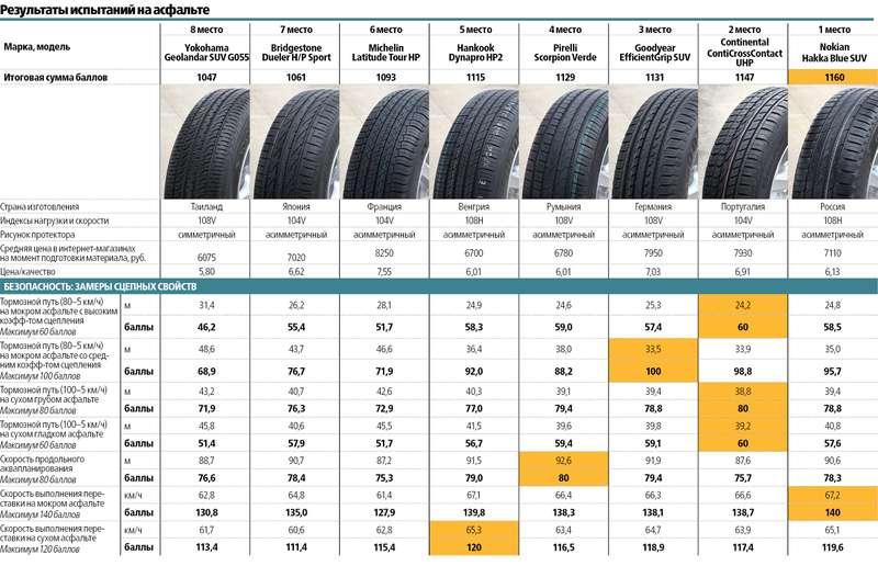 Летние шины длякроссоверов 235/65R17: испытываем наполигонах Европы иСША
