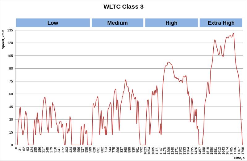 916px-WLTC_class_3.svg