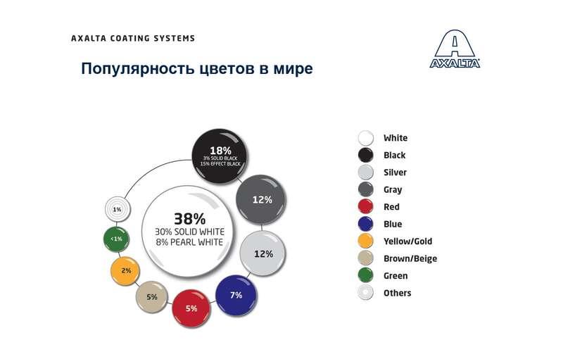 Названы самые популярные цвета автомобилей вмире иРоссии