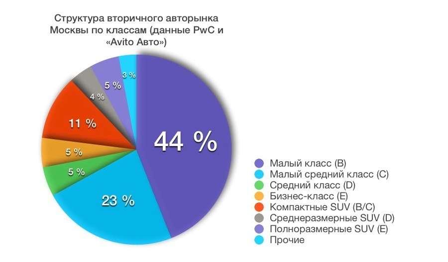 Столица против регионов: какие подержанные машины москвичам ненужны— фото 682278