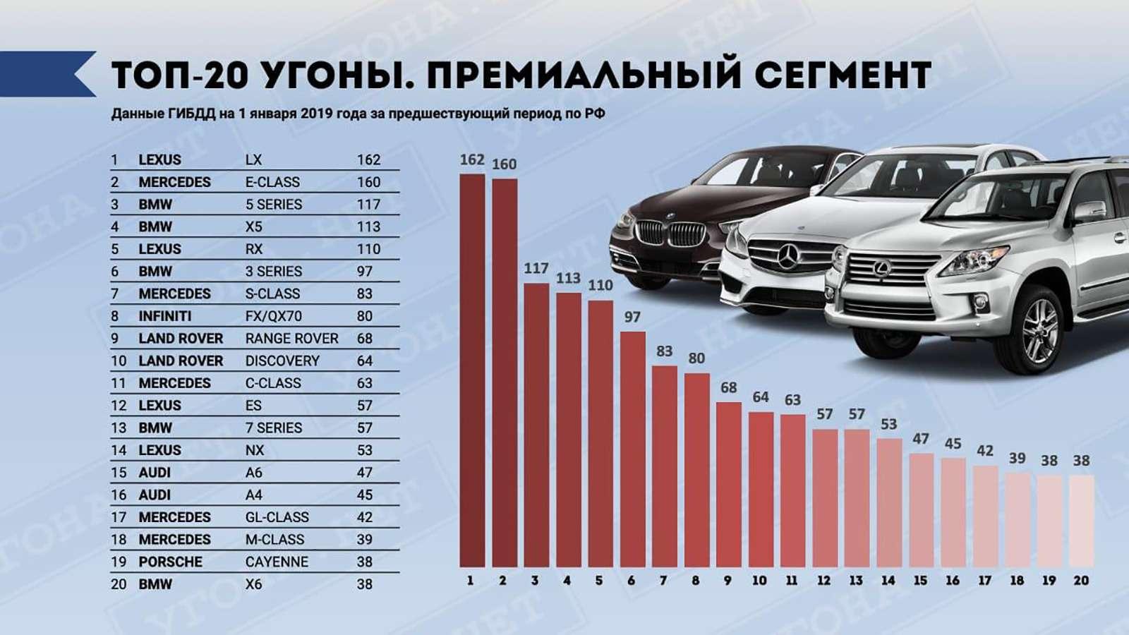Названы самые угоняемые автомобили вРоссии. Рейтинг марок имоделей— фото 956181