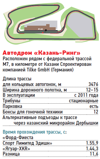 Автодром «Казань-Ринг»