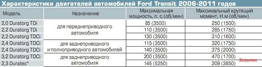 Характеристики двигателей автомобилей Ford Transit 2006-2011 годов