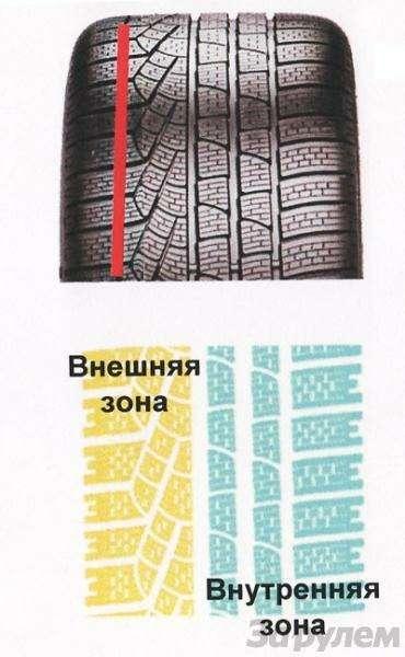 Шины Pirelli Winter Sottozero: Снежная недостаточность— фото 5873