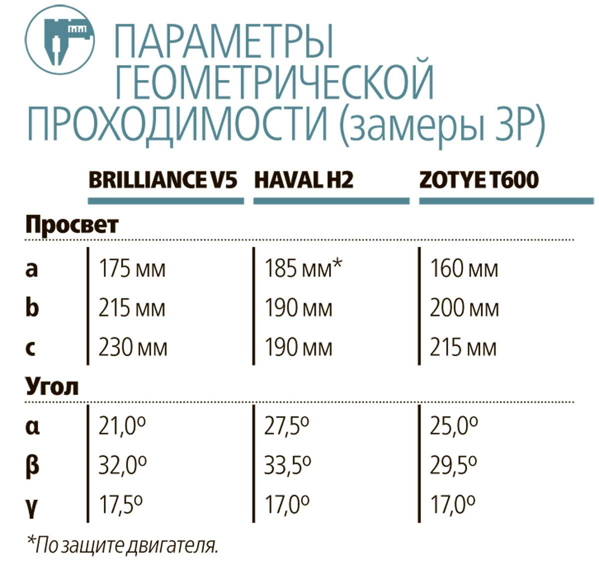 Brilliance V5, Zotye T600и Haval H2: голодные игры— фото 608136