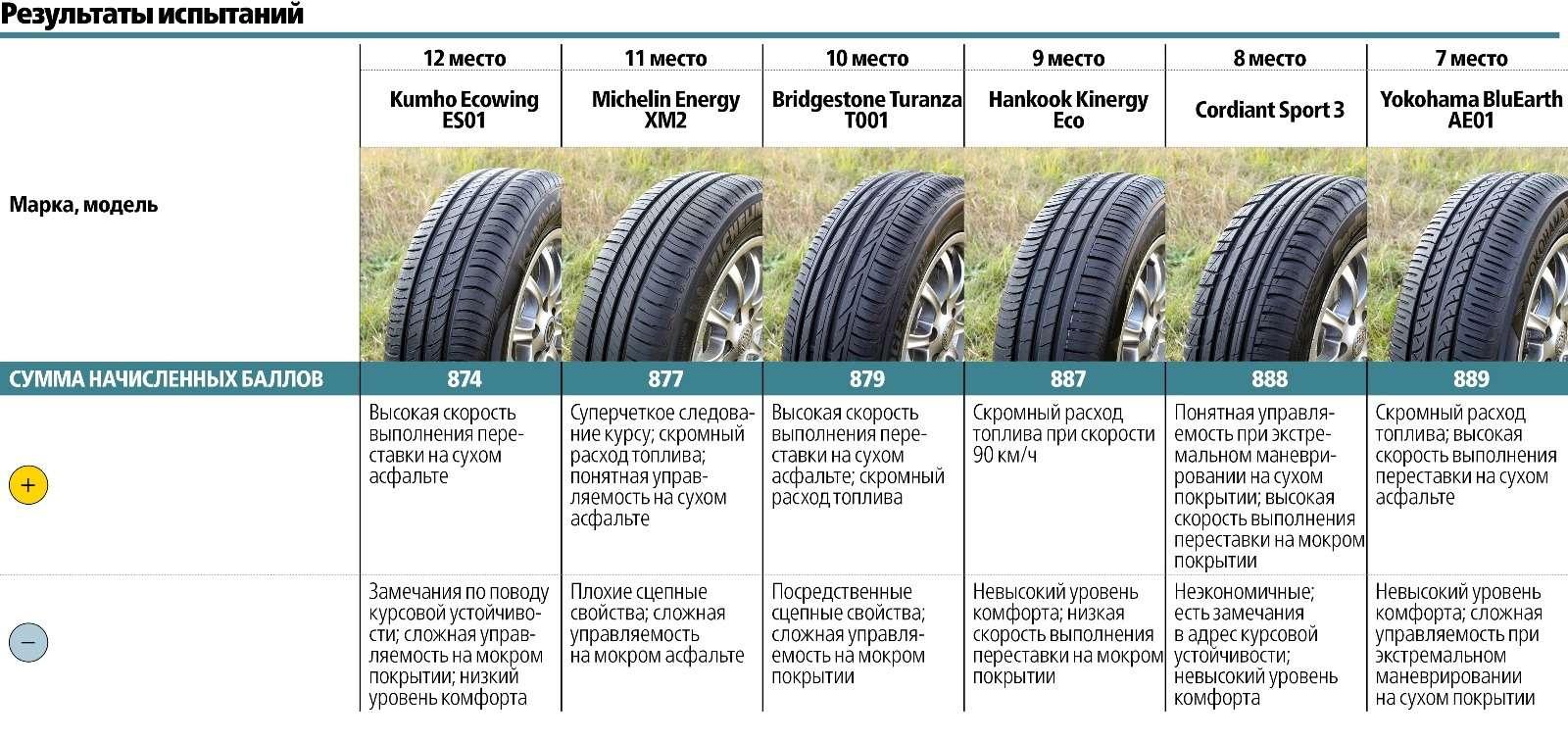 Сравнительный тест летних шин 195/65R15: добрая дюжина— фото 569500