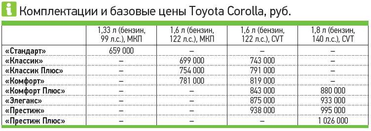 Комплектации ибазовые цены Toyota Corolla